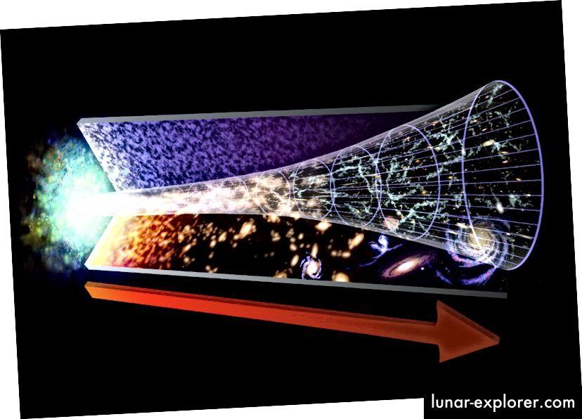 Eine Darstellung der kosmischen Geschichte unseres Universums. Bildnachweis: NASA / GSFC / Dana Berry.