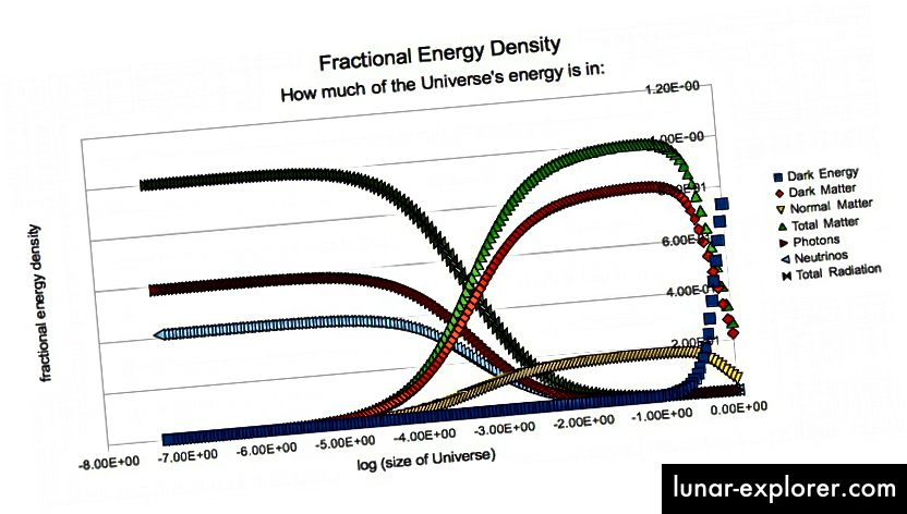 Die Aufteilung der verschiedenen Komponenten, die zur Energiedichte des Universums als Funktion der Zeit beitragen. Bildnachweis: E. Siegel.