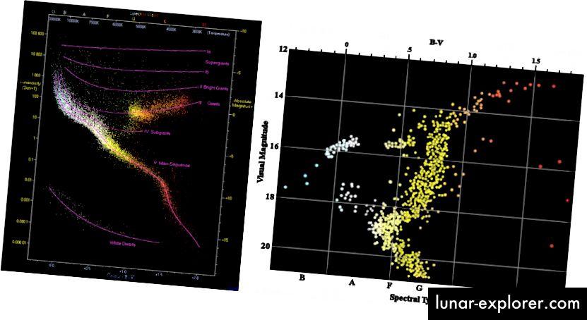 Die Lebenszyklen von Sternen können im Zusammenhang mit dem hier gezeigten Farb- / Größendiagramm verstanden werden. Bildnachweis: Richard Powell unter c.c.-by-s.a.-2,5 (L); R. J. Hall unter c.c.-by-s.a.-1.0 (R).