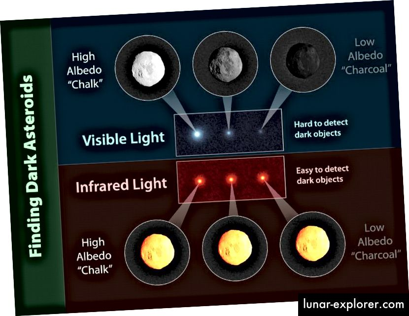 "Infrarot-Teleskope können ""dunkle"" Objekte genauso gut sehen wie helle. Bildnachweis: NASA / JPL-Caltech."