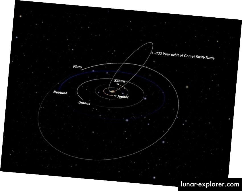 Die Umlaufbahn des Kometen Swift-Tuttle, die gefährlich nahe an der tatsächlichen Bahn der Erde um die Sonne vorbeiführt. Bildnachweis: Howard of Teaching Stars, via http://www.teachingstars.com/2012/08/08/the-2012-perseid-meteor-shower/orbital-path-of-swift-tuttle-outer-solar-system_crop -2 /.