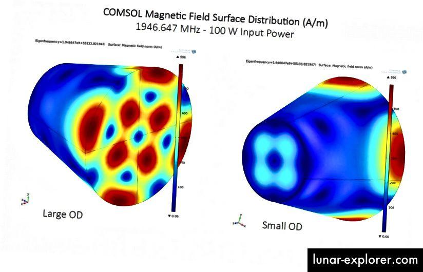 المجال المغناطيسي للسطح EMdrive نشط ، خلال اختبار ناسا. رصيد الصورة: منتديات ناسا لسفلايت ، عبر كريس بيرجين.