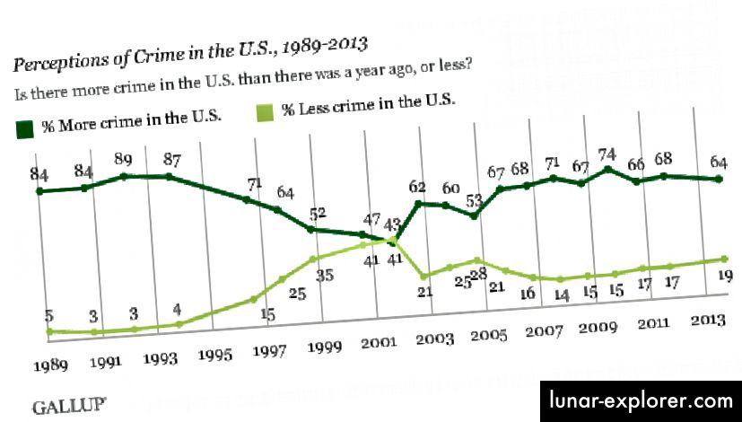 Die Gefühle der Menschen in Bezug auf die Kriminalitätsrate werden detaillierter dargestellt. Bildnachweis: Gallups jährliche Umfrage zum Thema Kriminalität vom 3. bis 6. Oktober 2013.