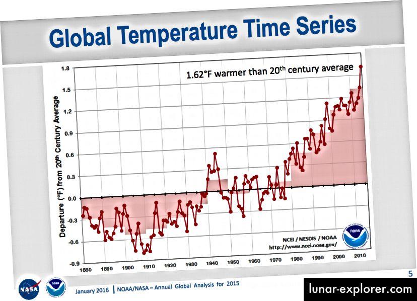 Globale Durchschnittstemperatur im Vergleich zum Durchschnitt von 1951–1980. Bildnachweis: NOAA / NASA - Jährliche globale Analyse für 2015 über http://www.nasa.gov/sites/default/files/atoms/files/noaa_nasa_global_analysis_2015.pdf.