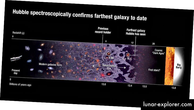 Hubble bestätigt spektroskopisch die bisher am weitesten entfernte Galaxie. Bildnachweis: NASA, ESA, B. Robertson (Universität von Kalifornien, Santa Cruz) und A. Feild (STScI).