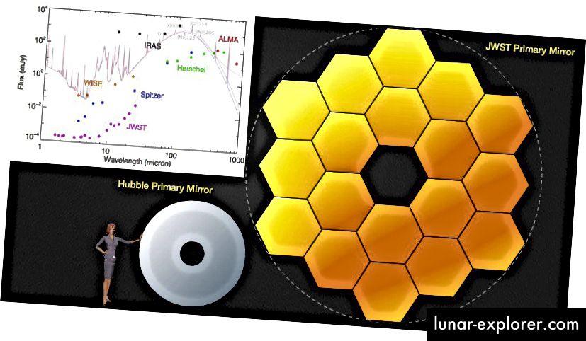Das James Webb-Weltraumteleskop im Vergleich zu Hubble in der Größe (Haupt) und zu einer Reihe anderer Teleskope (Einsatz) in Bezug auf Wellenlänge und Empfindlichkeit. Bildnachweis: NASA / JWST-Team.