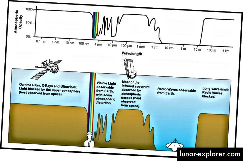 Die Durchlässigkeit oder Opazität des elektromagnetischen Spektrums durch die Atmosphäre. Beachten Sie alle Absorptionsmerkmale im Infrarot, weshalb es am besten aus dem Weltraum betrachtet wird. Bildnachweis: NASA.