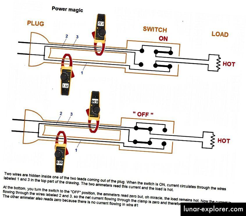 """Ein cleverer Verdrahtungstrick könnte ein Strommessgerät leicht """"täuschen"""", wenn tatsächlich eine externe Quelle den angeblichen Fusionsgenerator mit Strom versorgt. Bildnachweis: Peter Thieberger, 2011."""