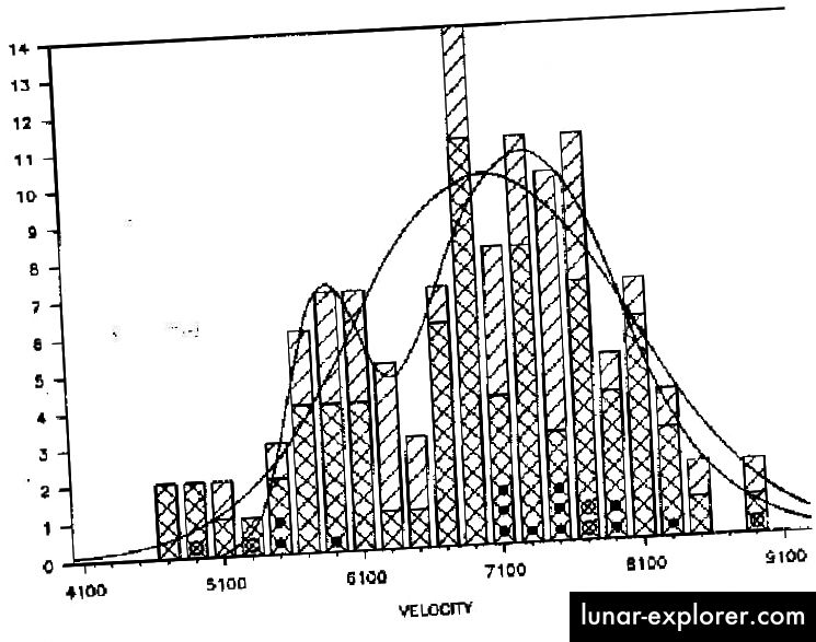 Die Geschwindigkeiten der Galaxien im Koma-Cluster, aus denen die Gesamtmasse des Clusters abgeleitet werden kann, um die Schwerkraft zu erhalten. Bildnachweis: G. Gavazzi, (1987). Astrophysical Journal, 320, 96.