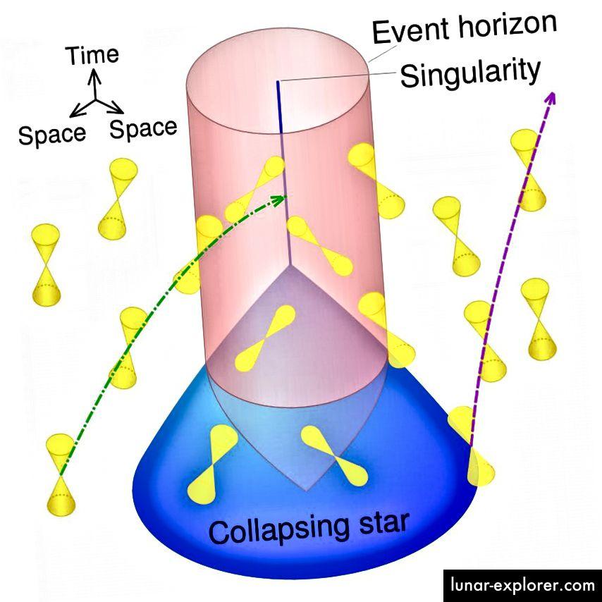 Die Implosion eines massereich genug kollabierenden Sterns führt zur Bildung eines Ereignishorizonts, der zunächst schnell wächst, gefolgt von einem langsameren, stetigeren Wachstum, wenn Materie einfällt und die Zeit vergeht. Bildnachweis: Wikimedia Commons-Benutzer Cmglee, unter einer Lizenz von c.c.a.-s.a.-4.0.