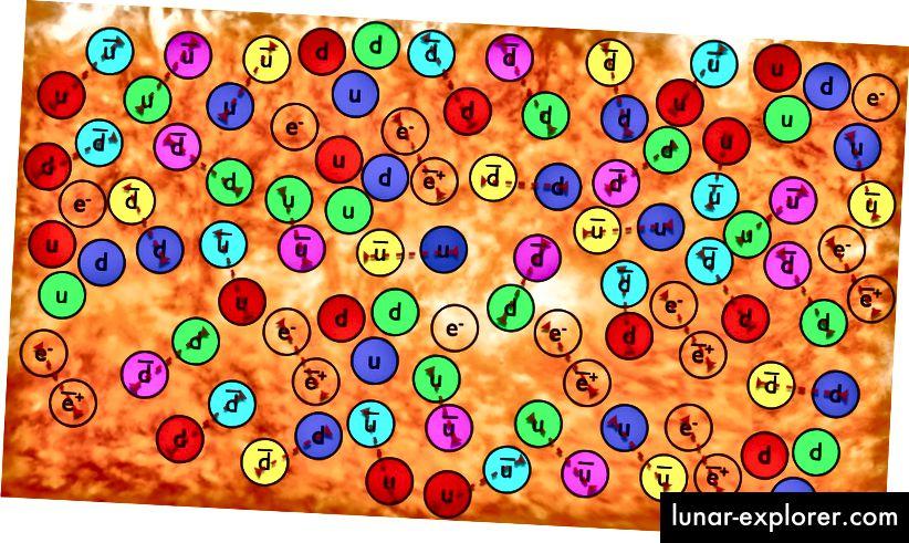 Der Urknall produziert Materie, Antimaterie und Strahlung, wobei irgendwann etwas mehr Materie erzeugt wird, was heute zu unserem Universum führt. Bildnachweis: E. Siegel, aus seinem Buch