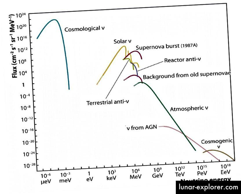"""Es gibt viele natürliche Neutrinosignaturen, die von Sternen und anderen Prozessen im Universum erzeugt werden. Beachten Sie jedoch das einzigartige und eindeutige Signal """"Reaktor-Anti-Neutrinos"""". Bildnachweis: IceCube Collaboration / NSF / University of Wisconsin, über https://icecube.wisc.edu/masterclass/neutrinos."""