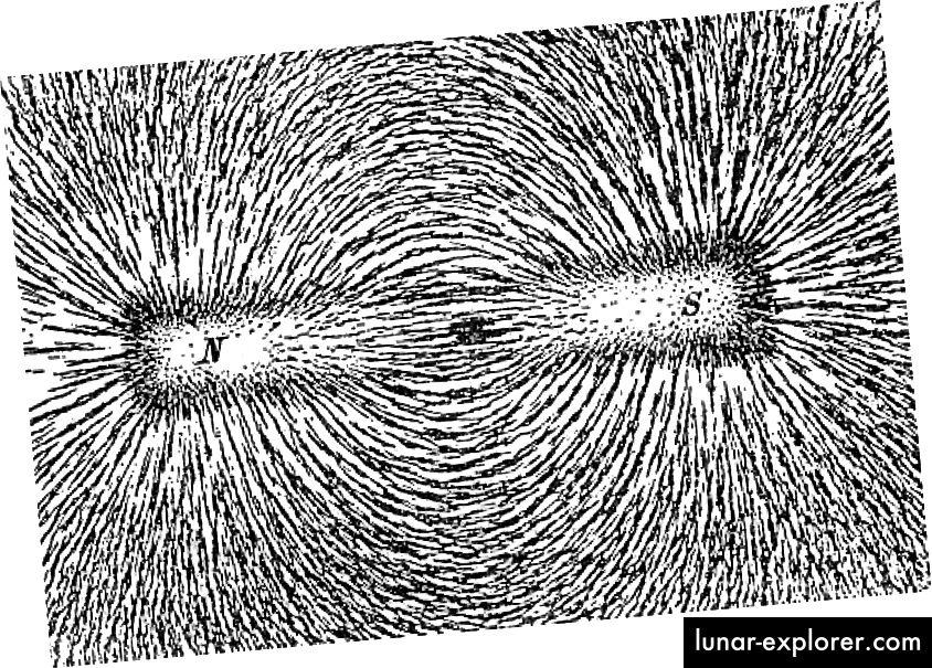 Magnetfeldlinien, dargestellt durch einen Stabmagneten: einen magnetischen Dipol. Es gibt jedoch keinen Nord- oder Südmagnetpol - ein Monopol - für sich. Bildnachweis: Newton Henry Black, Harvey N. Davis (1913) Praktische Physik, The MacMillan Co., USA, S. 242, Abb. 200.