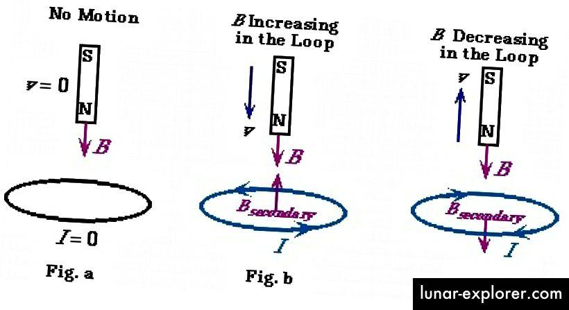 Das Konzept der elektromagnetischen Induktion, dargestellt über einen Stabmagneten und eine Drahtschleife. Bildnachweis: Richard Vawter von der Western Washington University, über http://faculty.wwu.edu/~vawter/physicsnet/topics/MagneticField/LenzLaw.html.