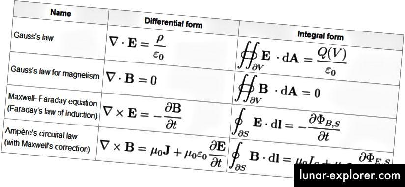 Maxwells Gleichungen im heutigen Universum. Bildnachweis: Ehsan Kamalinejad von der University of Toronto, über http://wiki.math.toronto.edu/TorontoMathWiki/index.php/File:Maxwell.png.