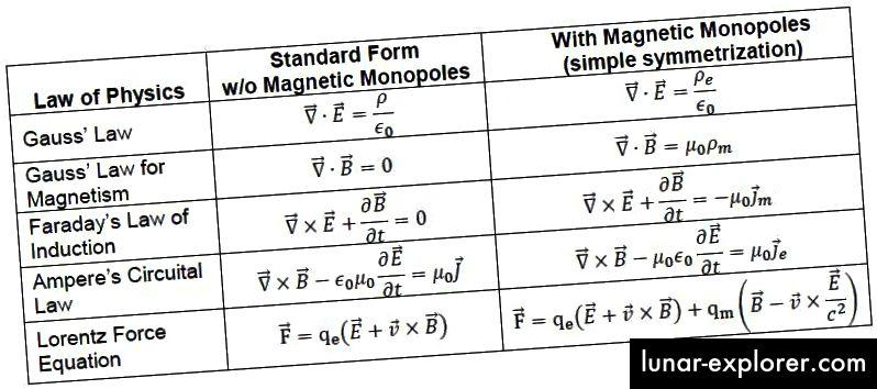 Die elektrisch / magnetisch symmetrische Version von Maxwells Gleichungen, bei denen sowohl elektrische als auch magnetische Quellen (und Ströme) existieren. Bildnachweis: Ed Murdock.