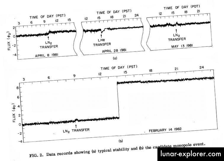 Bildnachweis: Cabrera B. (1982). Erste Ergebnisse eines supraleitenden Detektors zur Bewegung magnetischer Monopole, Physical Review Letters, 48 (20) 1378–1381.
