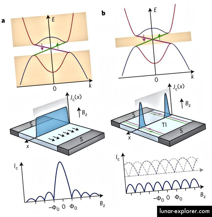 """Die Eigenschaften zweidimensionaler Systeme unter extremen Bedingungen sind heute ein unglaublich aktives und fruchtbares Forschungsgebiet. Bildnachweis: V.S. Pribiag et al., Nature Nanotechnology 10, 593–597 (2015), """"Edge-Mode-Supraleitung in einem zweidimensionalen topologischen Isolator""""."""