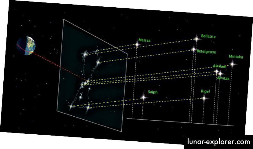 Sterne, die in der gleichen Entfernung zu sein scheinen, wie die im Sternbild Orion, können tatsächlich viele Hunderte oder sogar Tausende von Lichtjahren mehr oder weniger weit voneinander entfernt sein. Bildnachweis: La bitacora de Galileo, über http://www.bitacoradegalileo.com/2010/02/07/orion-la-catedral-del-cielo/.