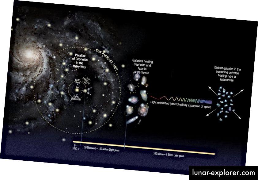 Der Aufbau der kosmischen Entfernungsleiter beinhaltet den Übergang von unserem Sonnensystem zu den Sternen zu nahe gelegenen Galaxien zu fernen. Jeder