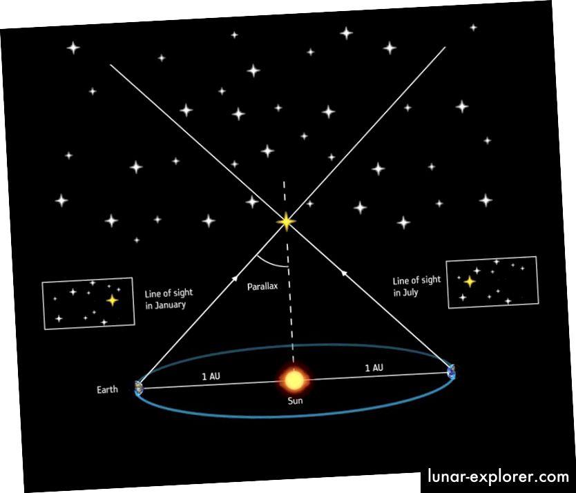 Bei der seit dem 19. Jahrhundert angewandten Parallaxenmethode wird die scheinbare Änderung der Position eines nahegelegenen Sterns im Verhältnis zu den weiter entfernten im Hintergrund befindlichen gemessen. Bildnachweis: ESA / ATG Medialab.