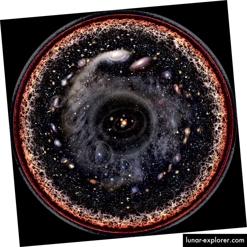 Künstlerische logarithmische Skalenkonzeption des beobachtbaren Universums. Galaxien weichen großräumigen Strukturen und dem heißen, dichten Plasma des Urknalls am Stadtrand. Bildnachweis: Pablo Carlos Budassi (Unmismoobjetivo) unter der Lizenz c.c.a.-s.a.-3.0.
