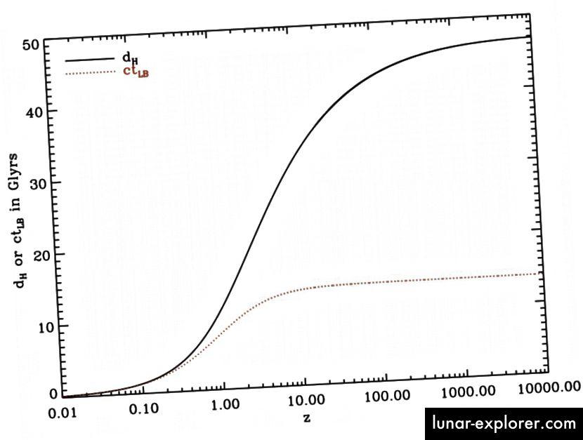 Spezielle Relativitäts- (gepunktet) und allgemeine Relativitätsvorhersage (fest) für Entfernungen im expandierenden Universum. Definitiv stimmen nur die Vorhersagen von GR mit unseren Beobachtungen überein. Bildnachweis: Wikimedia Commons-Benutzer Redshiftimprove.