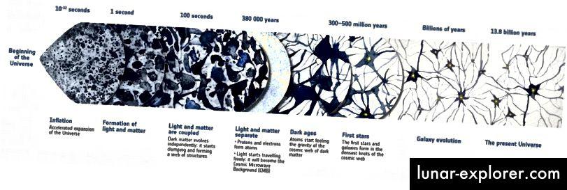Unsere kosmische Geschichte des Universums im Einklang mit den derzeit besten Beobachtungen und Theorien. Bildnachweis: ESA und Planck Collaboration / Planck Science Team, über http://www.esa.int/Our_Activities/Space_Science/Planck/Planck_reveals_first_stars_were_born_late.