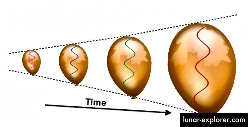 Wenn sich das Gewebe des Universums ausdehnt, werden auch die Wellenlängen entfernter Lichtquellen gedehnt. Im Falle der ersten Sterne kann dies fernes UV-Licht vollständig in mittleres IR-Licht umwandeln. Bildnachweis: E. Siegel.