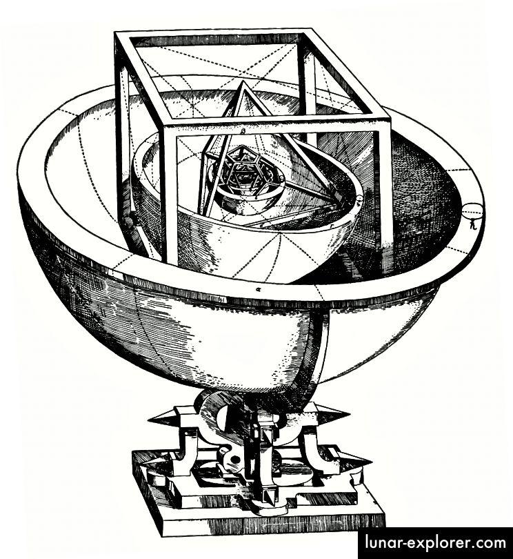 Keplers platonisches Festkörpermodell des Sonnensystems von Mysterium Cosmographicum (1596). Bildnachweis: J. Kepler.