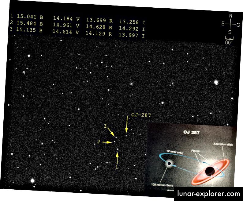 Bildnachweis: Ramon Naves vom Observatorio Montcabrer, via http://cometas.sytes.net/blazar/blazar.html (main); Tuorla Observatory / Universität Turku, über http://www.astro.utu.fi/news/080419.shtml (Einschub).