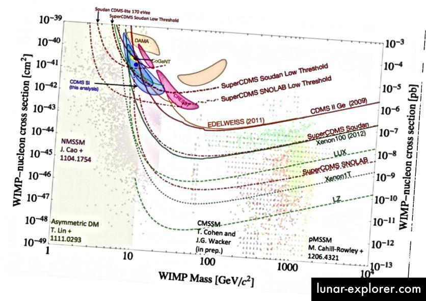Wenn dunkle Materie eine Selbstwechselwirkung hat, ist ihr Querschnitt enorm niedrig, wie direkte Detektionsexperimente gezeigt haben. (Bildnachweis: Mirabolfathi, Nader arXiv: 1308.0044 [astro-ph.IM], über https://inspirehep.net/record/1245953/plots.)