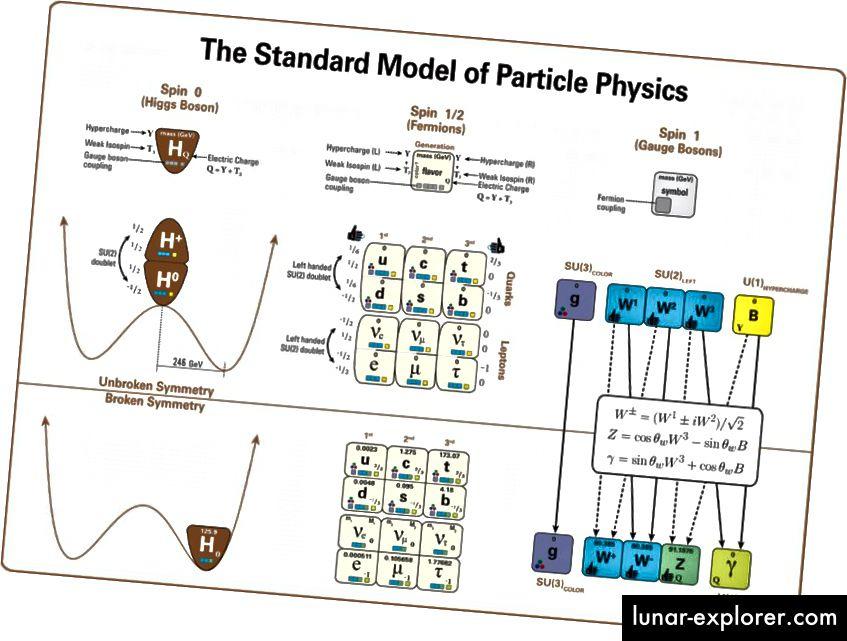 Das Standardmodell der Teilchenphysik. Die Natur muss mehr als das sein. Bildnachweis: Wikimedia Commons-Benutzer Latham Boyle, unter c.c.a.-by-s.a.-4.0.