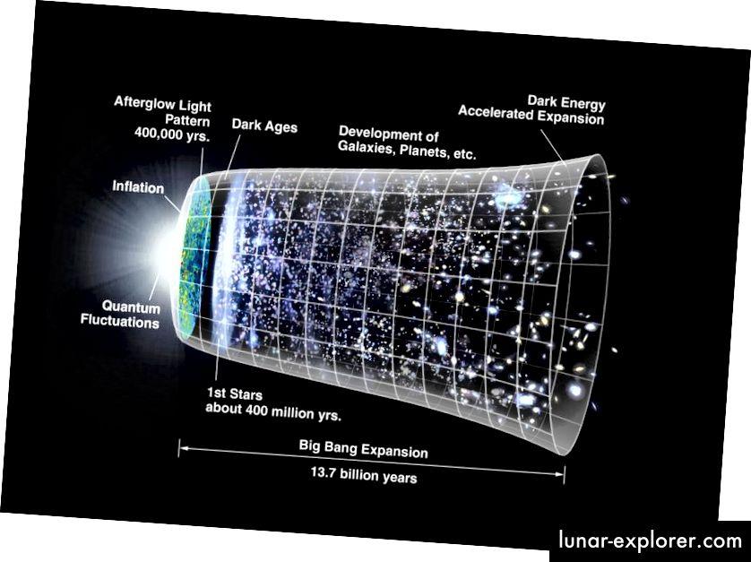 Die Entwicklung unseres Universums, wie wir es kennen, erfordert, dass die kosmologischen Parameter einen bestimmten Satz von Werten annehmen; zu unterschiedlich und dieses Universum würde niemals Lebensformen wie uns hervorbringen. Bildnachweis: NASA / WMAP-Wissenschaftsteam.