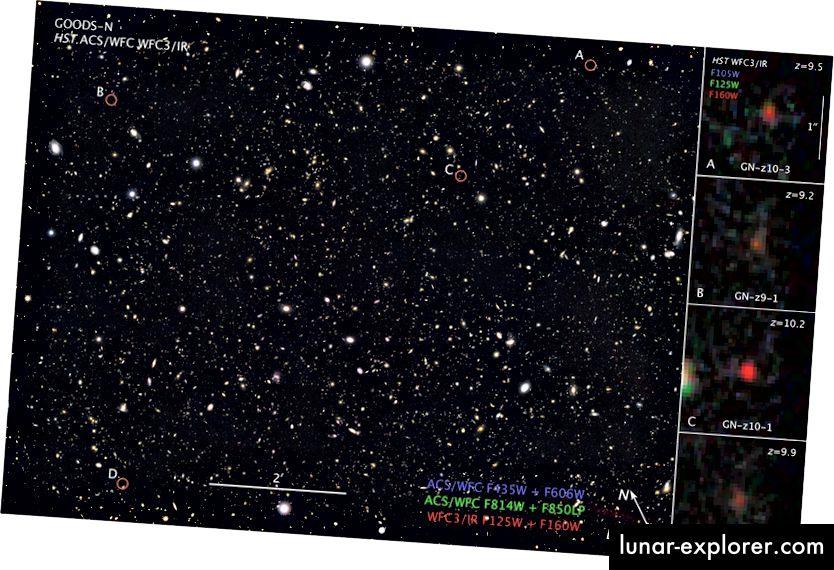 Die hier gezeigte GOODS-North-Untersuchung enthält einige der entferntesten jemals beobachteten Galaxien, von denen viele (rechts hervorgehoben) bereits über 30 Milliarden Lichtjahre entfernt sind. Bildnachweis: NASA, ESA und Z. Levay (STScI).