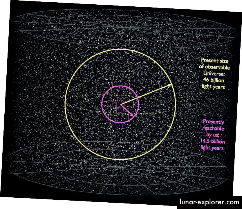 Die Größe unseres sichtbaren Universums (gelb), zusammen mit der Menge, die wir erreichen können (magenta). Bildnachweis: E. Siegel, basierend auf der Arbeit der Wikimedia Commons-Benutzer Azcolvin 429 und Frédéric MICHEL.