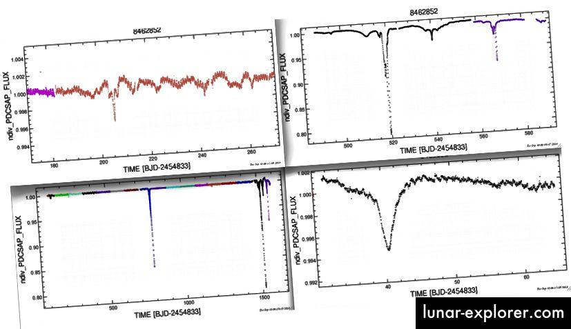Bildnachweis: Tabby Boyajian und ihr Team von PlanetHunters über http://sites.psu.edu/astrowright/2015/10/15/kic-8462852wheres-the-flux/.
