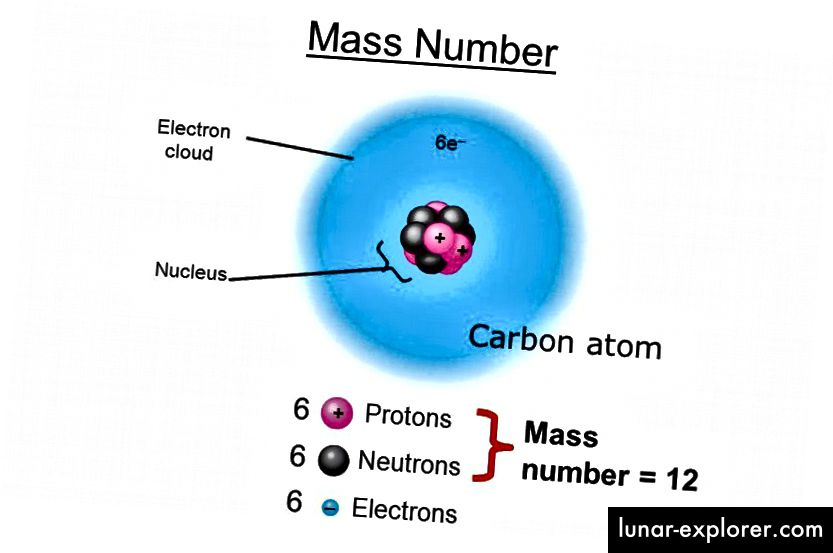 Der Kern eines Kohlenstoffatoms hat eine Masse, die dank der nuklearen Bindungsenergie etwa 0,8% niedriger ist als die einzelnen Protonen und Neutronen, aus denen es besteht. Bildnachweis: Delia Walsh von http://slideplayer.com/slide/6002405/.