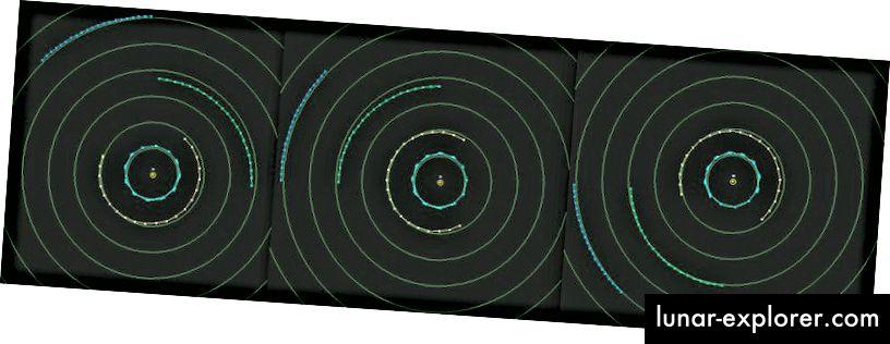 Die Bewegung des Uranus über 20 Jahre zeigt, dass er im Laufe der Zeit zu schnell (L), korrekt (Mitte) und dann zu langsam (R) ist. Bildnachweis: Michael Richmond von R.I.T. Neptun ist in Blau, Uranus in Grün, Jupiter und Saturn in Cyan und Orange.