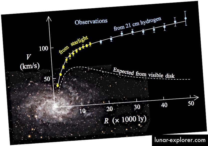 Nachvollziehbare Sterne, neutrales Gas und (noch weiter entfernte) Kugelhaufen deuten auf die Existenz eines modifizierten Gravitationsgesetzes ODER einer dunklen Materie hin, die Masse hat, aber in einem großen, diffusen Lichthof weit über die normale Materie hinaus existiert. Bildnachweis: Wikimedia Commons-Benutzer Stefania.deluca.