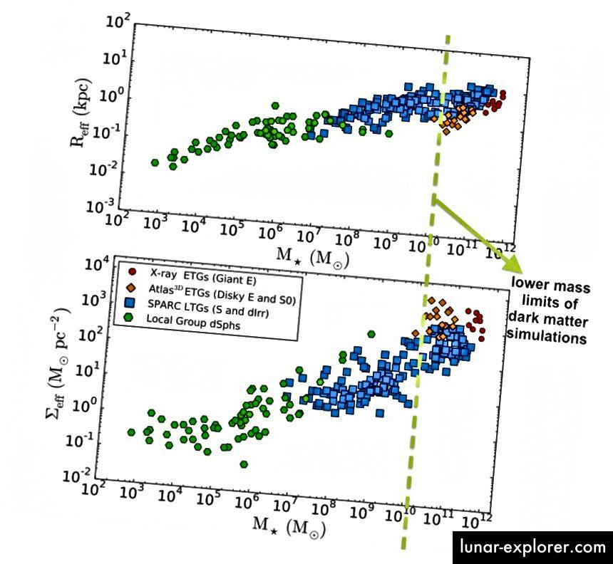 Die Galaxien, für die die Materie- / Beschleunigungskorrelation validiert wurde. Beachten Sie, dass nur Galaxien, die größer als die gepunktete Linie sind, angemessen simuliert werden können. Bildnachweis: Abbildung 1 von Lelli et al. Über https://arxiv.org/pdf/1610.08981v1.pdf.