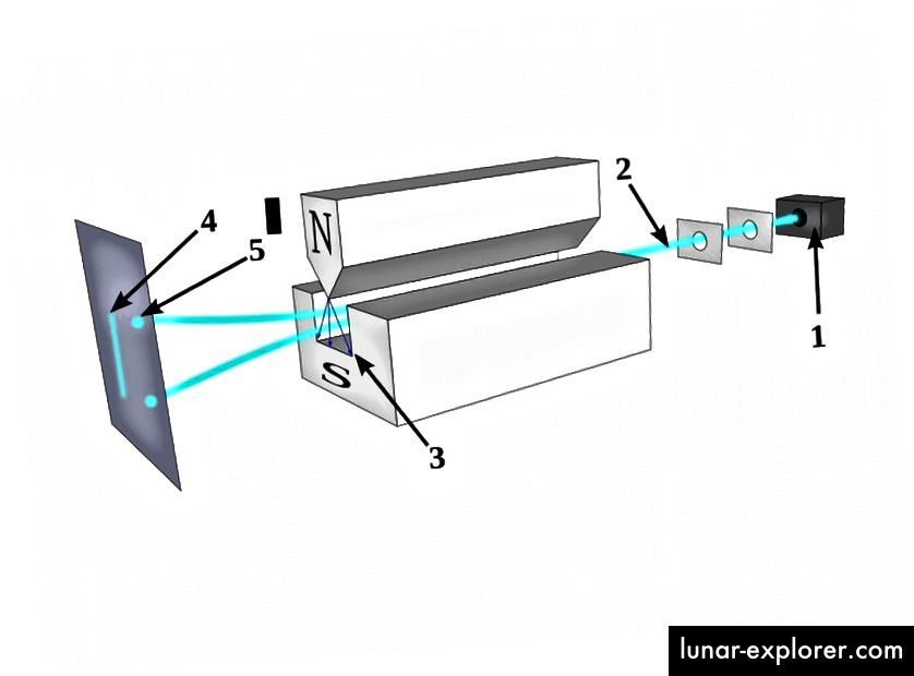 Wenn Partikel mit zwei möglichen Spin-Konfigurationen durch einen bestimmten Magnet-Typ geleitet werden, teilen sich die Partikel in + und - Spin-Zustände auf. Bildnachweis: Theresa Knott / Tatoute von Wikimedia Commons.