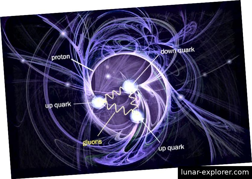 Die Protonenstruktur, die zusammen mit den zugehörigen Feldern modelliert wurde, zeigt, dass die drei Valenzquarks allein nicht für den Spin des Protons verantwortlich sind, sondern nur für einen Bruchteil davon. Bildnachweis: Brookhaven National Laboratory.