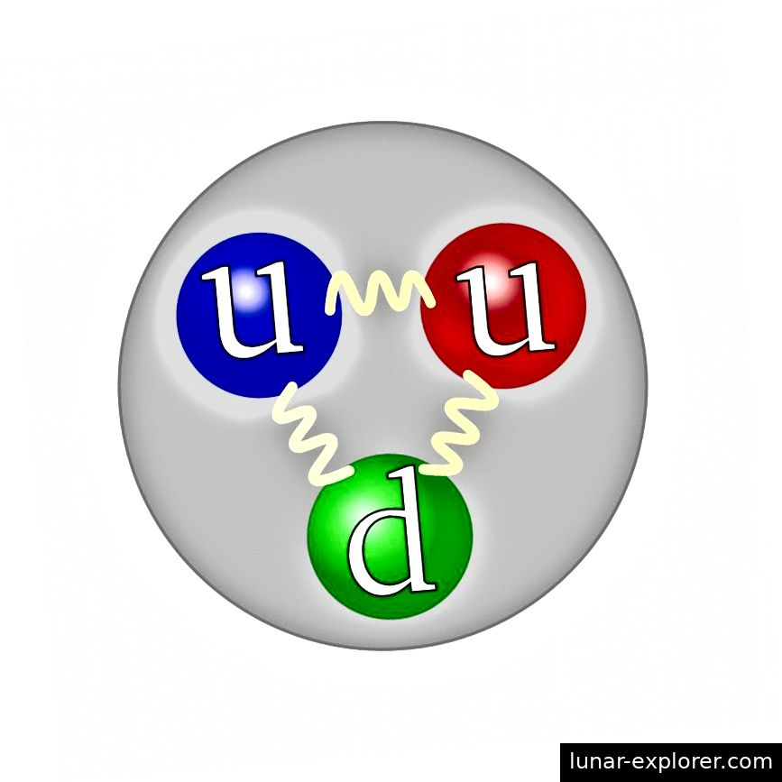 Prvobitno se smatralo da tri kvarka valencije u protonu, dva prema gore i jedan prema dolje, predstavljaju spin od 1/2. Ali ta jednostavna ideja nije bila u skladu s eksperimentima. Kreditna slika: Arpad Horvath.