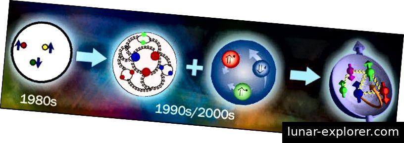 Kako su dolazili bolji eksperimenti i teorijska izračunavanja, naše je razumijevanje protona postalo sofisticiranije, a gluoni, morski kvarkovi i orbitalne interakcije su u igri. Kreditna slika: Brookhaven National Laboratory.