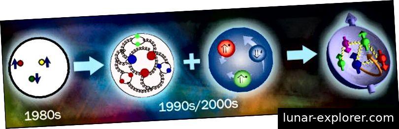 Mit besseren Experimenten und theoretischen Berechnungen wurde unser Verständnis des Protons verfeinert, wobei Gluonen, Seequarks und Orbitalwechselwirkungen ins Spiel kamen. Bildnachweis: Brookhaven National Laboratory.