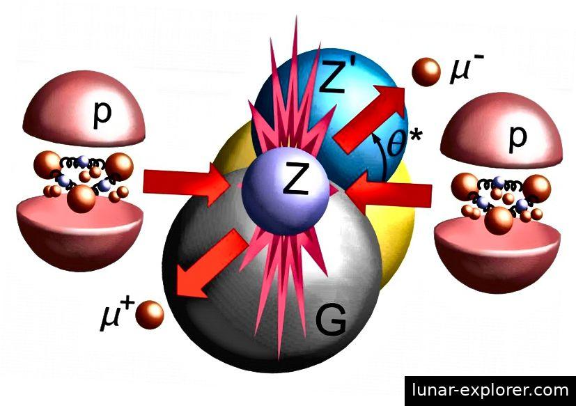 Wenn zwei Protonen kollidieren, können nicht nur die Quarks, aus denen sie bestehen, kollidieren, sondern auch die Seequarks, Gluonen und darüber hinaus Feldwechselwirkungen. Alle können Einblicke in den Spin der einzelnen Komponenten geben. Bildnachweis: CERN / CMS Collaboration.