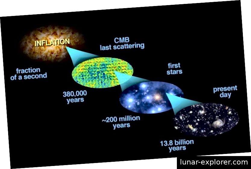 Die Inflation hat den heißen Urknall ausgelöst und das beobachtbare Universum geschaffen, zu dem wir Zugang haben, aber wir können nur den letzten winzigen Bruchteil einer Sekunde der Inflationswirkung auf unser Universum messen. Bildnachweis: Bock et al. (2006, astro-ph / 0604101); Modifikationen von E. Siegel.