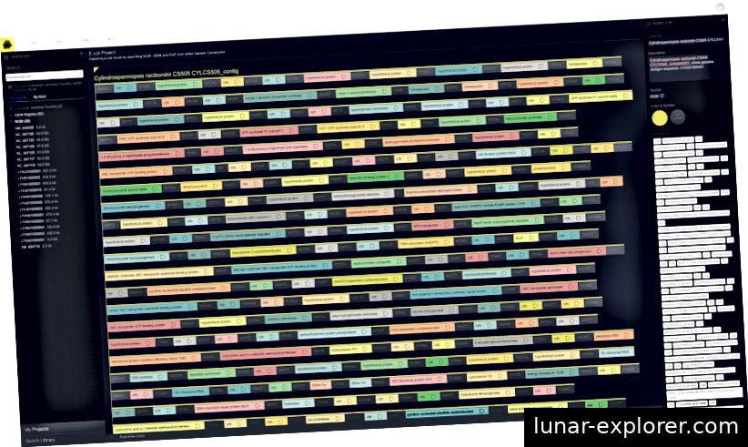 Eines der Ziele von GP-write ist es, die Leistungsfähigkeit und Flexibilität von Software zu erhöhen, die zum Entwerfen und Bearbeiten von biologischem Material verwendet werden kann. Dies ist ein Screenshot eines solchen Programms, Autodesk Genetic Constructor.