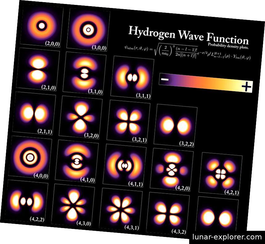 Ove moguće konfiguracije elektrona u atomu vodika neobično se međusobno razlikuju, ali sve zajedno predstavljaju istu točnu česticu u pomalo različitom kvantnom stanju. Čestice (i antičestice) također imaju unutarnje kvantne brojeve koji se ne mogu promijeniti, a ti brojevi su ključni u određivanju je li čestica materija, antimaterija ili nijedno. Kreditna slika: PoorLeno / Wikimedia Commons.